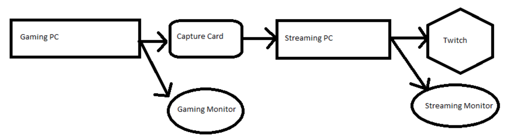 Building A Pc For Streaming To Twitch Diagram Image Icons