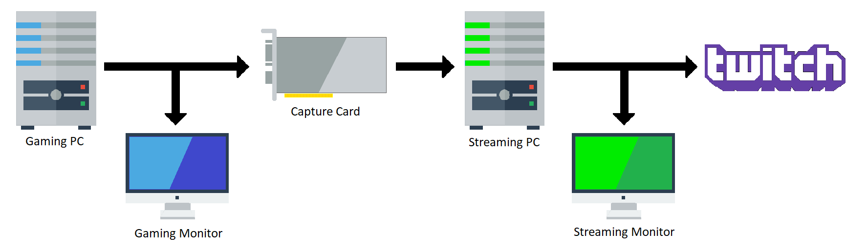 Building A Pc For Streaming To Twitch Pics Photos Computer Diagram With The Following Parts Labeled Cpu